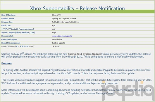 Xbox 360 spring update coming May 19?