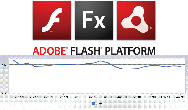 Adobe Flash Platform and Linux