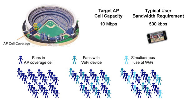 2011 07 07 ciscostadium Cisco Helps Fans Stay Connected With Connected Stadium Wi Fi Solution