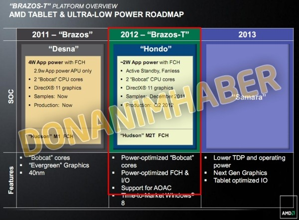 AMD Tablet Roadmap