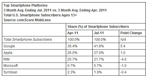 comScore Android Apple RIM Blackberry