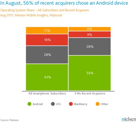 9 26 2011androidnielsen Android powered 56 percent of smartphones sold in the last three months