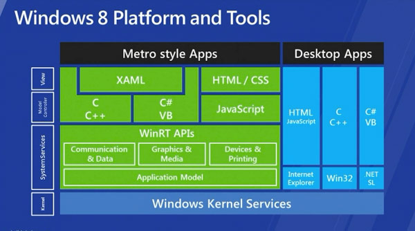 Windows & Plateforms and tools