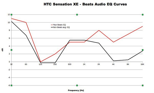 beats-v-avg-non-beats-eq-profiles600v2.j