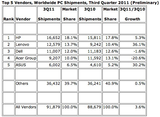 Lenovo steals second place from Dell of world wide market share pcs lenovo laptops hp dell