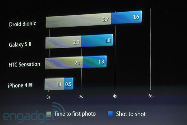 http://www.blogcdn.com/www.engadget.com/media/2011/10/iphone5apple2011liveblogkeynote1456.jpg