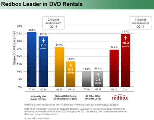 redboxmarketshareq3 Redboxs $1 per night DVD rentals jump to $1.20 October 31st, Blu ray and games stay the same