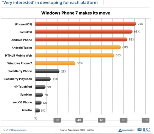 appcelerator idc 1114 Appcelerator developers warm to Windows Phone, give BlackBerry the cold shoulder