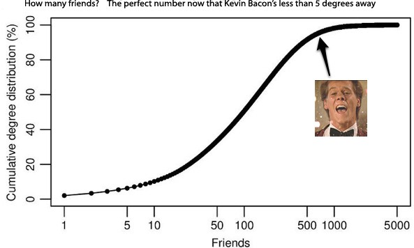 Kevin Bacon's closer than you think, Facebook finds folks separated by only 4.74 degrees
