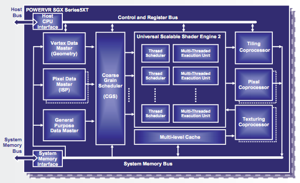 Samsung signs up PowerVR SGX MP GPUs for future devices, keeps its options open