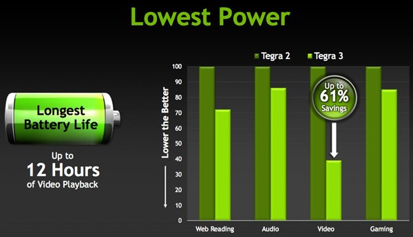 Tegra 3 showing long battery life