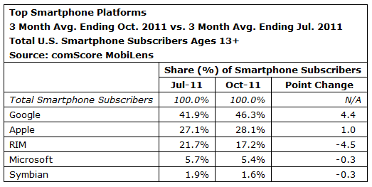 comscore2 Android continues to boom, RIM and Microsoft decline