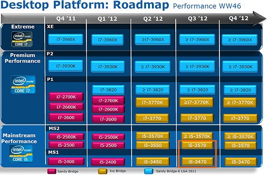 Intel Ivy Bridge Cpu