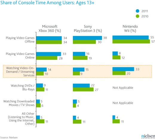 nlsen Gamers spending more time streaming video to their consoles, Nielsen finds