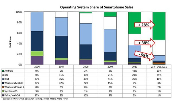 npd dec 2011 Android leads US market share, iOS may have stopped growing, RIM is still falling