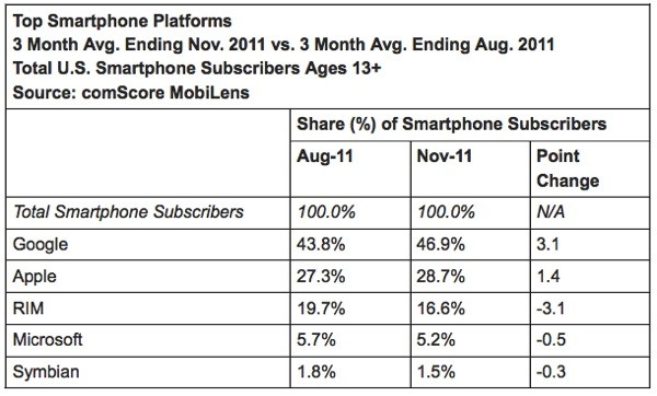 ComScore: Android Up, RIM Down