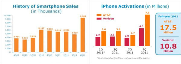 att 1327582526 AT&T reports blow out Q4, revenues up 3.6 percent, 7.6 million iPhones activated