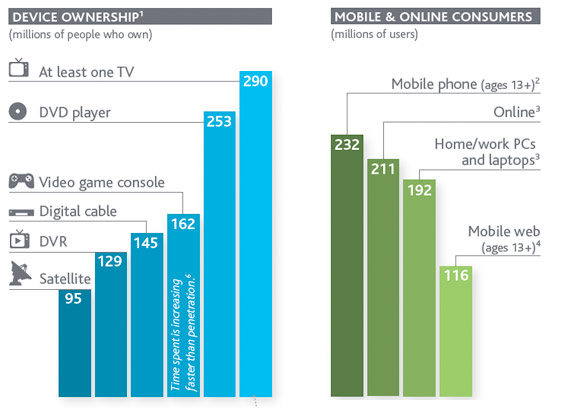 nielson media 2011 chart conventional TV still rules, but online viewing is skyrocketing