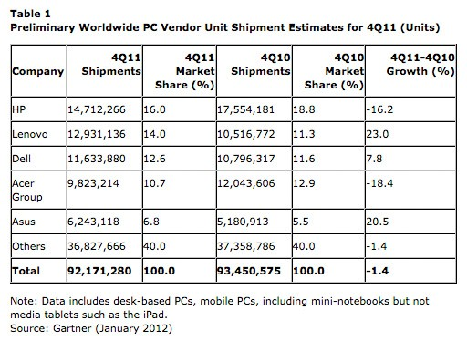 rld Apple bucks declining PC shipment trend, according to latest estimates