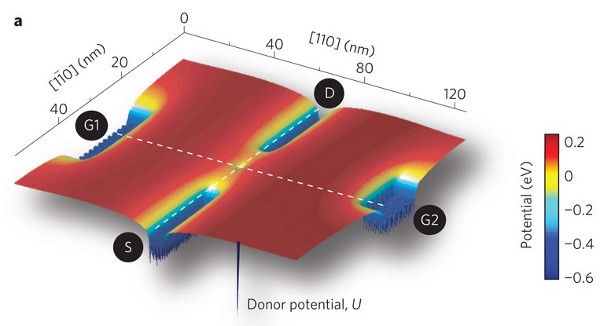 One and done: Single-atom transistor is end of Moore's Law; may be ...