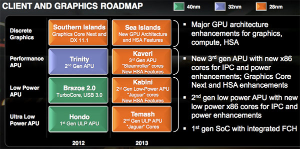 amd20122013roadmapdantetktk AMD reveals its 2012 2013 roadmap, promises 28nm chips across the board by 2013