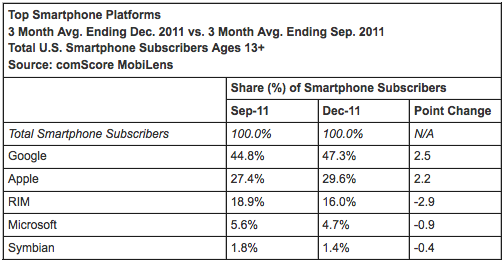 Comscore: Android and iOS gallop ahead, BlackBerry and Windows Phone stumble