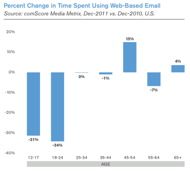comscore email use ComScore report finds drastic shift from web based to mobile email among younger users in past year