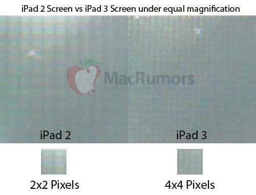 iPad 3 screen