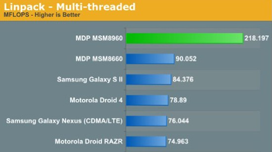 Qualcomm Krait S4 SoC Benchmark
