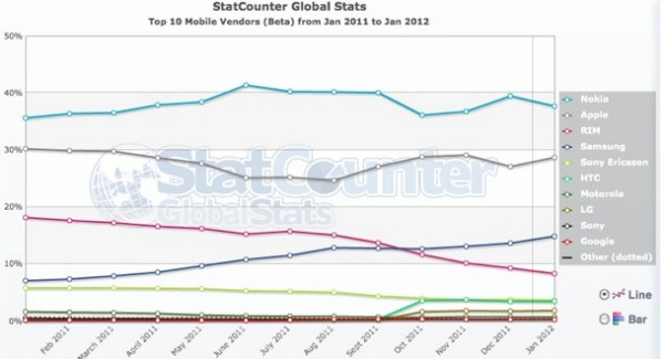 noi Mobile web usage doubling every year, Nokia leads the way