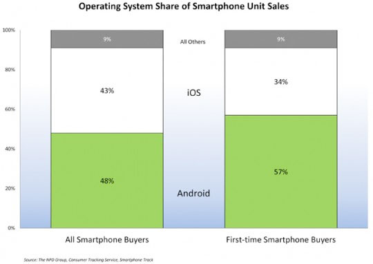 npd iPhones recover market share in Q4 2011, but Android draws the first timer crowds