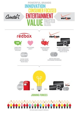 verizon redbox Verizon and Redbox team up to launch streaming and physical media service later this year