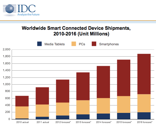 20120328idc nearly 1 billion smart connected devices shipped last year