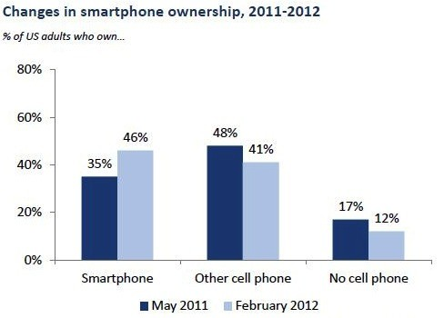 Smartphones spread out: Pew says 46 percent of US adults now own one (or maybe two) pe
