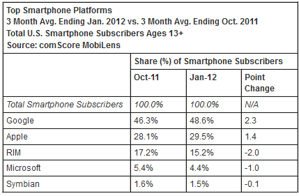 comscore2 1331137297 US subscriber count reaches 100 million, Android and iOS use continues to climb