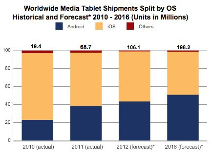 Android tablets predicted to overtake iPad by 2015