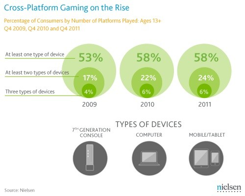 nielsen gaming report Nielsen report finds 56 percent of US households have a modern game console, total gaming time up seven percent