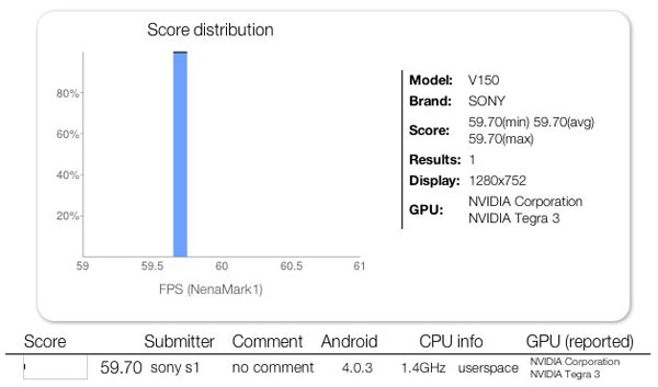 Sony V150 shows up on NenaMark sporting Tegra 3 GPU