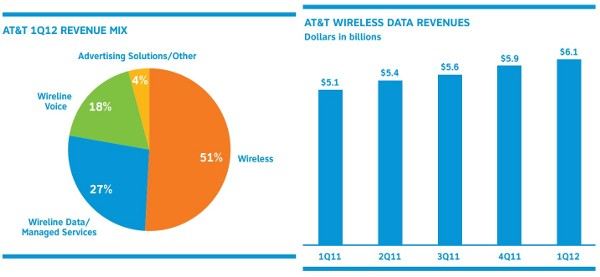 AT&T reports Q1 earnings: $31.8 billion in revenue, sells 5.5 million smartphones