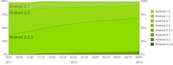 ICS reaches 2.9 percent of active Android devices, 63.7 percent still on Gingerbread