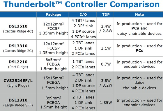 Cactus Ridge Thunderbolt controllers now shipping?