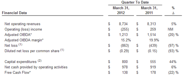 Sprint reports Q1 2012 financials, 1.5 million iPhone sales but a $255 million loss