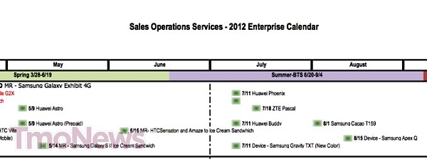 Leaked T-Mobile roadmap outlines Ice Cream Sandwich updates, new myTouch devices