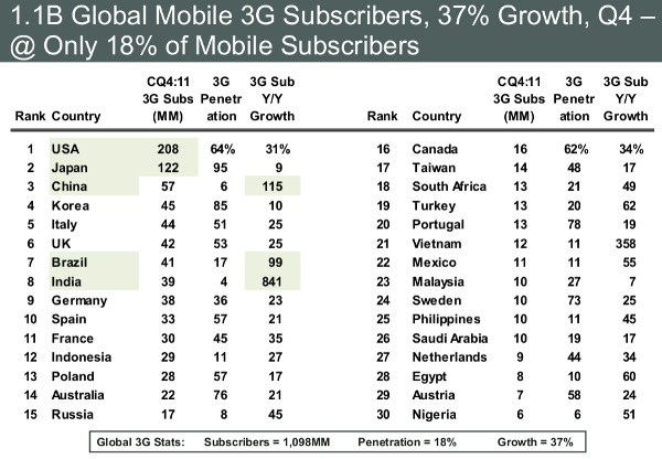 Internet Trends report finds online growth driven by China and India, users increasingly mobile