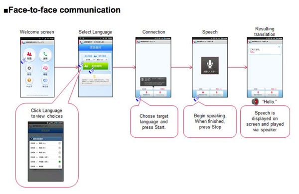 NTT DoCoMo expands its instant translator trials to 10 languages and 10,000 users