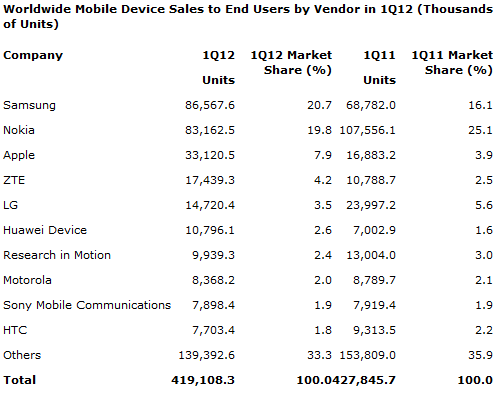 Gartner: mobile phone sales fell two percent last quarter, Samsung confirmed as numero uno