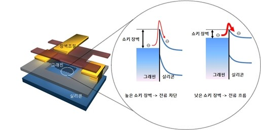 Samsung pushes graphene one step closer to silicon-supremecy