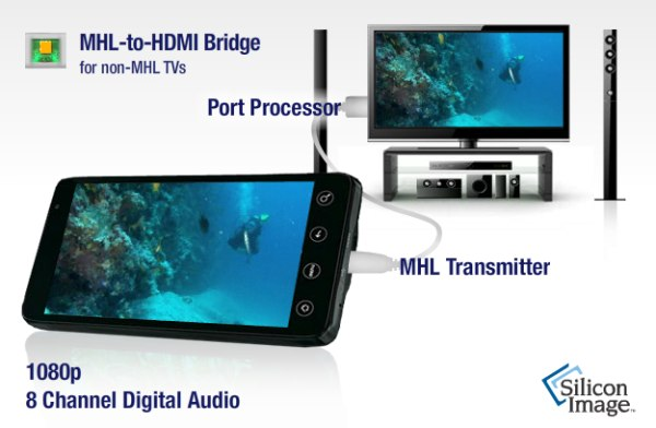 Silicon Image pushes new MHL (Mobile High-Definition Link) 2.0 chips with 1080p60 video, faster charging