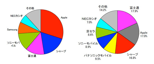 MMRI phone market share in Japan for 2011