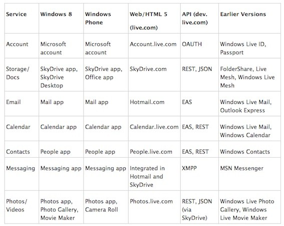 windows cloud services TECHPULSE May 2, 2012